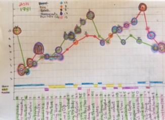 dual-timeline-graph